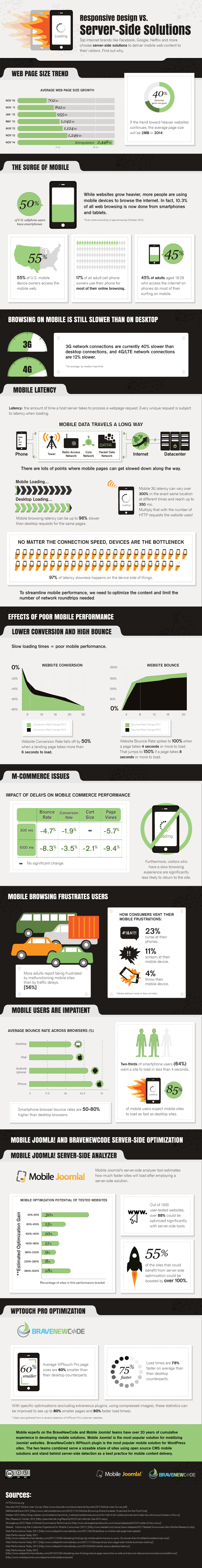 Infographics: Responsive Design vs. Server-Side Solutions